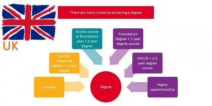 Các con đường vào Đại học Vương Quốc Anh